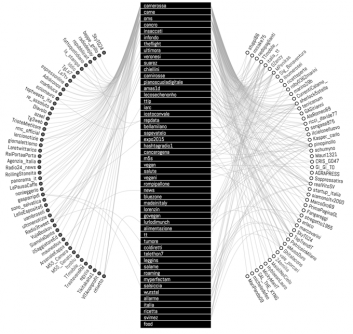 Social Data Analysis Visualization