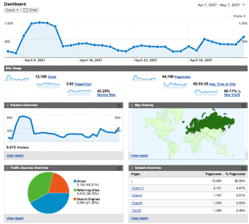 Schermata di Google Analytics